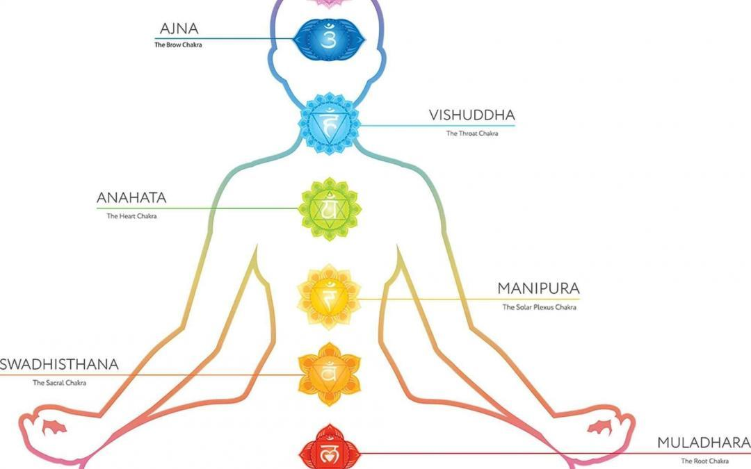 seven chakras for kundalini meditation- laya yoga