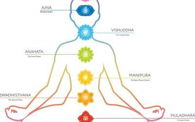In-depth details of Laya Yoga