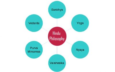 Six Systems of Hindu Philosophy | Hinduism & Its philosophies