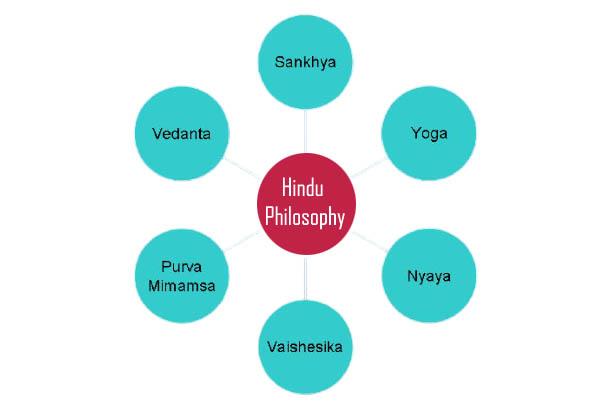 6 different Hindu-Philosophy