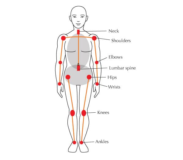 Why joint care in yoga